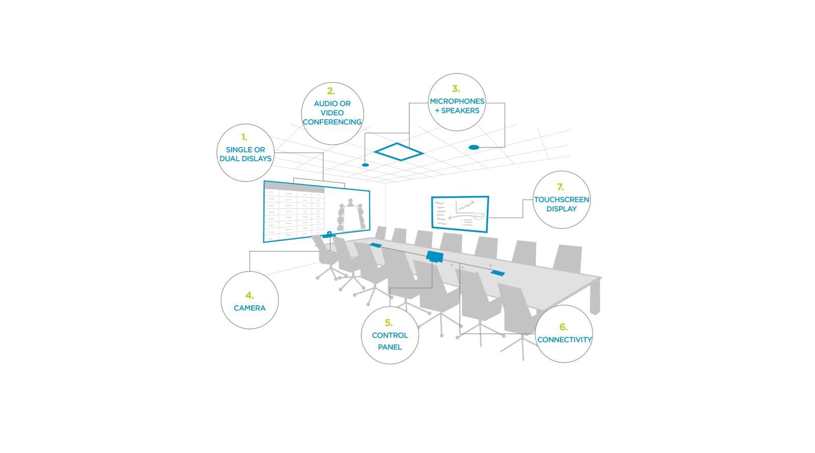 7 conference room AV components- header
