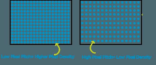 Pixel pitch- web