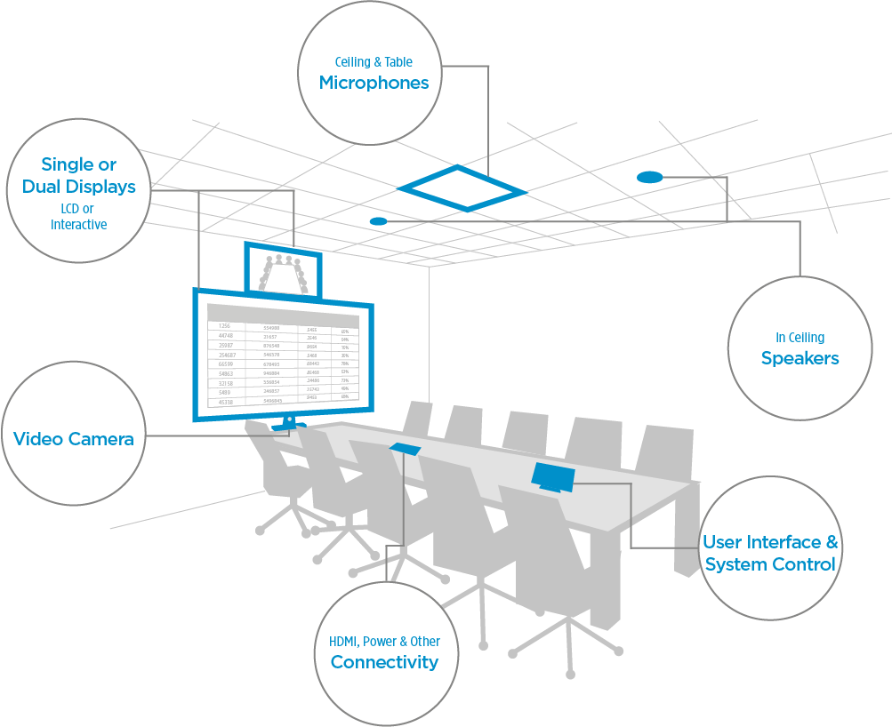 Technologies that can be included in conference room AV systems