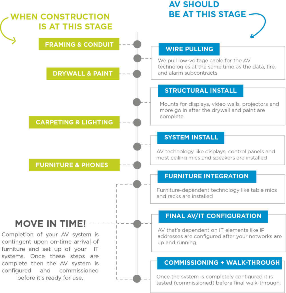 Where AV fits in the construction process- web